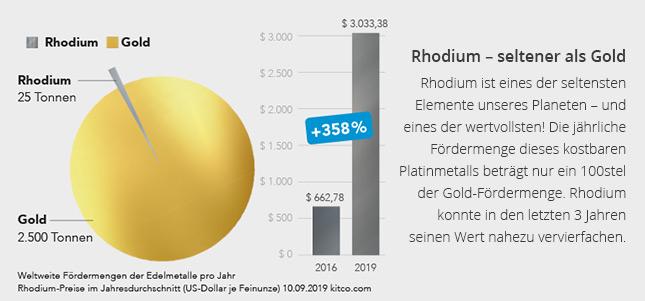 Rhodium – seltener als Gold