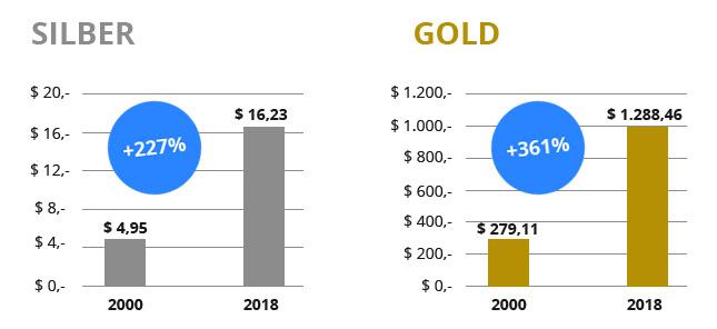 Silber, Gold - Wertsteigerung