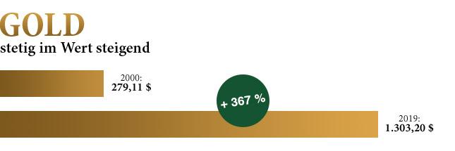 Der Goldpreis stieg von 279,11$ um 367% auf 1.303,20$!