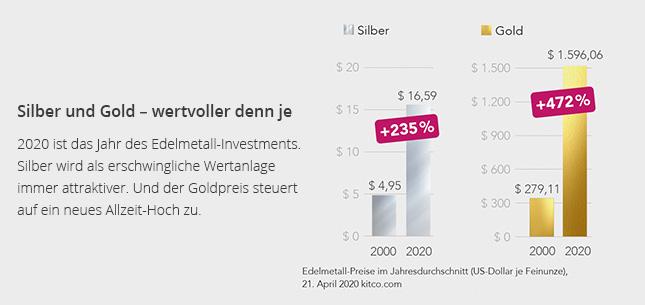 Silber und Gold – Werte mit Zunkunft