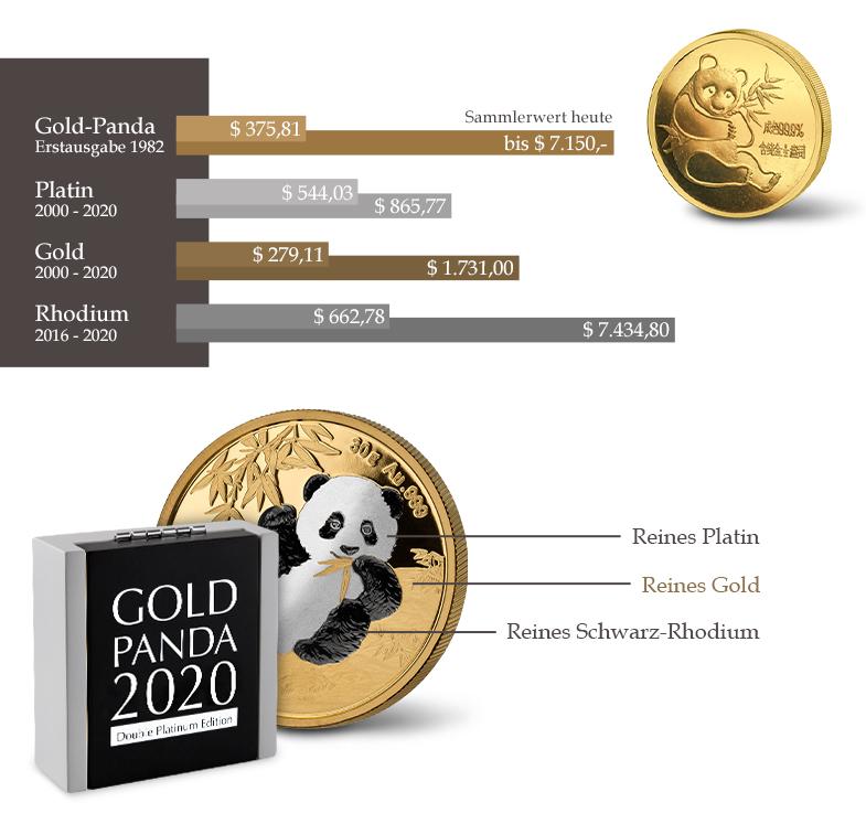 Gold Panda Doppel Platin Edition 2020